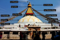 All the parts of Boudhanath Stupa named