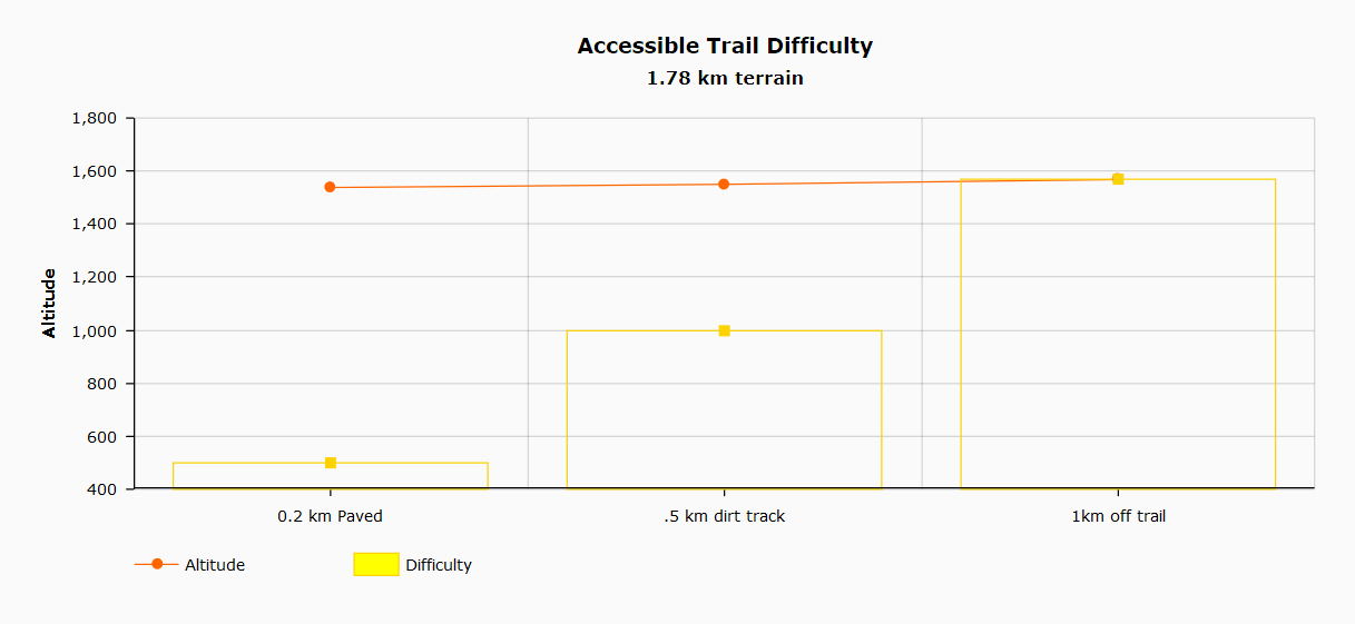 Accessible trail difficulty chart