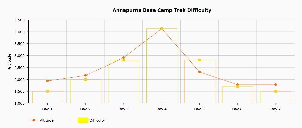 Annapurna Base Camp Trek Difficulty Chart