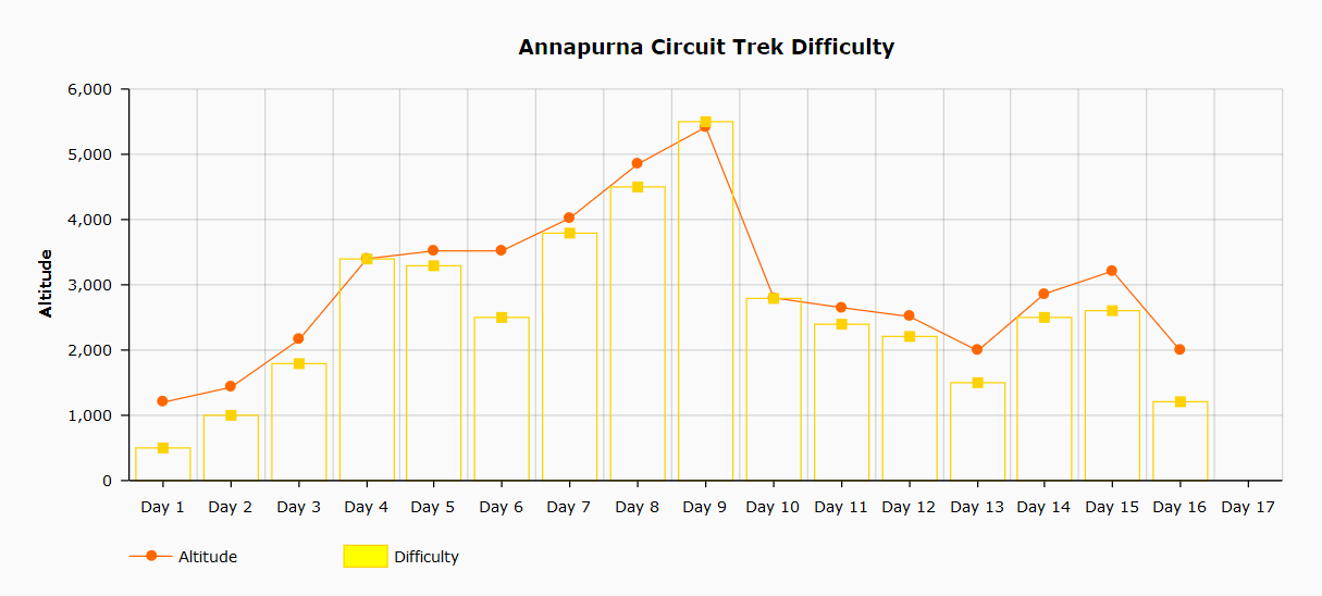 Annapurna Base Camp Trek Difficulty Chart
