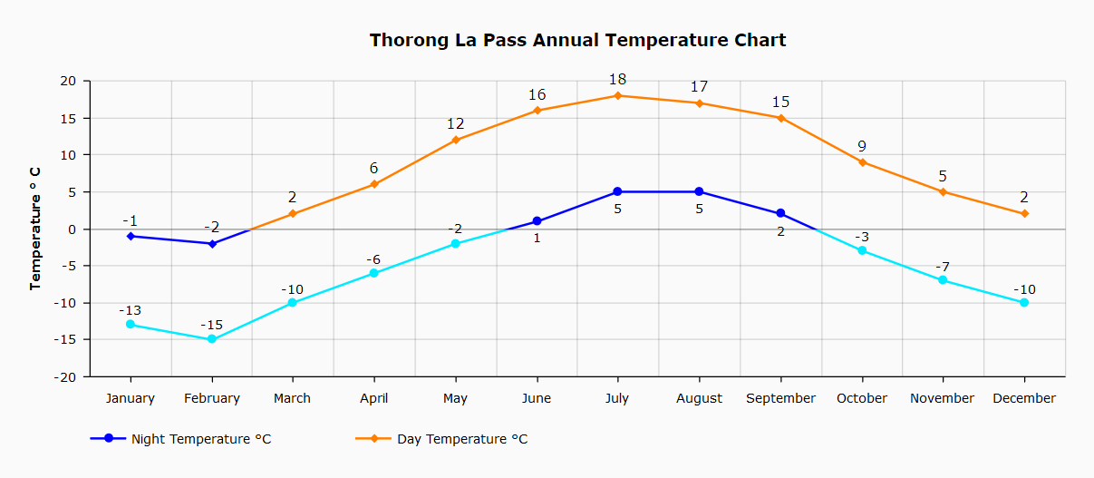 Thorong La Pass Annual Temperature index