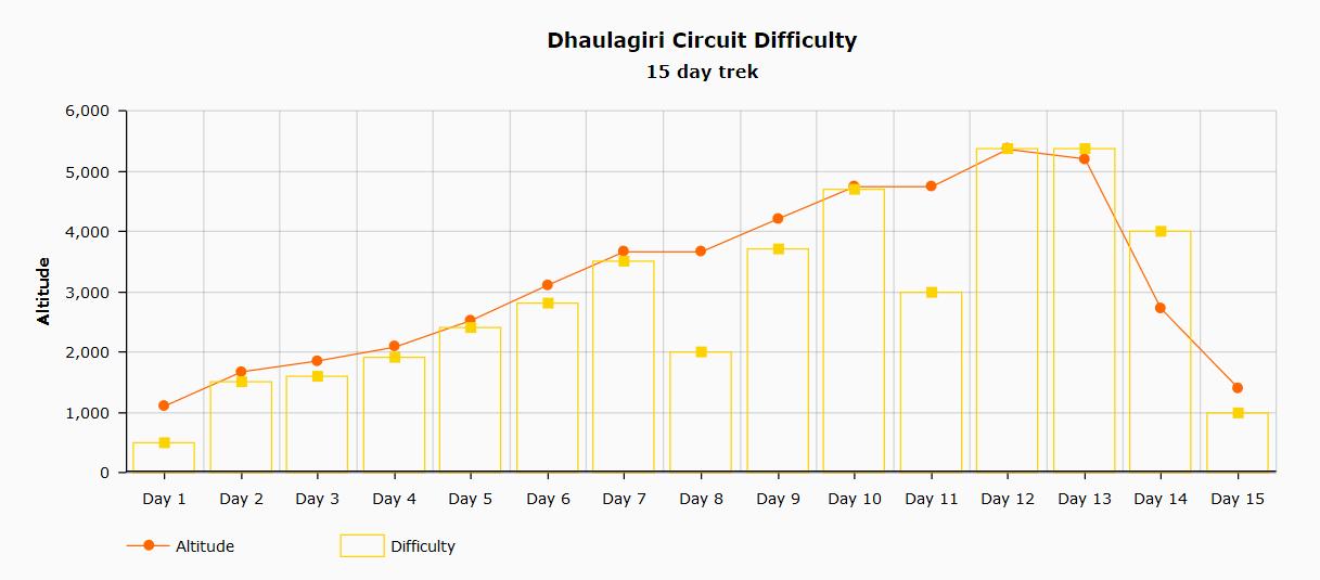Dhaulagiri 15 day trek difficulty chart