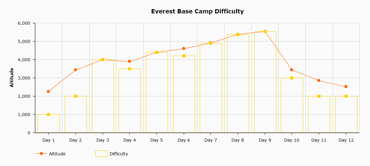 Chart showing the Everest Base Camp Difficulty