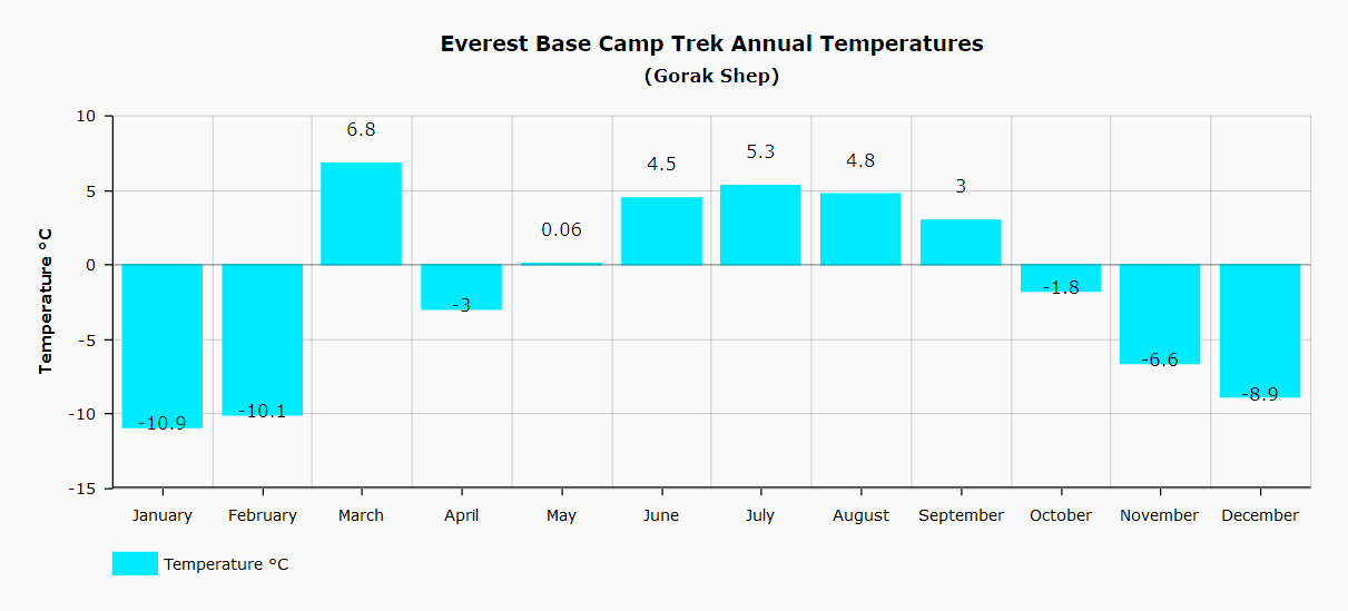 Weather chart for Gorak Shep (Everest Base Camp Trek)