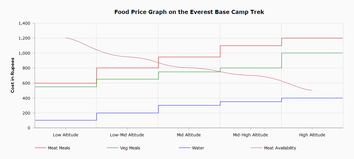 Food price graph Everest Base Camp
