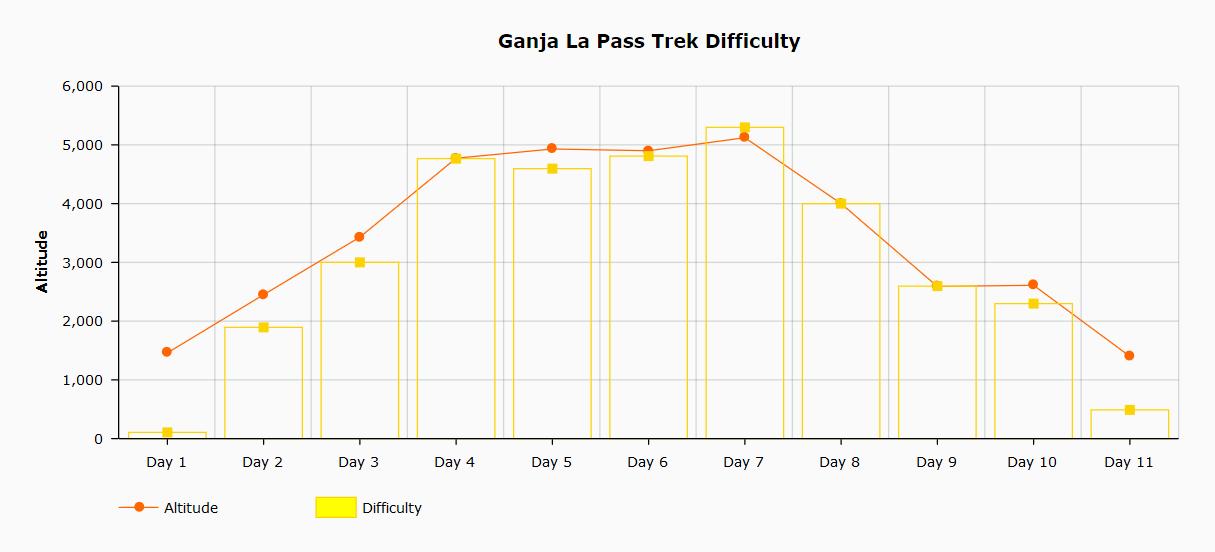 Ganja La Pass trek difficulty chart