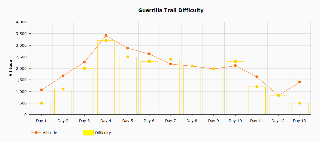 Shivapuri 1 day hike difficulty chart