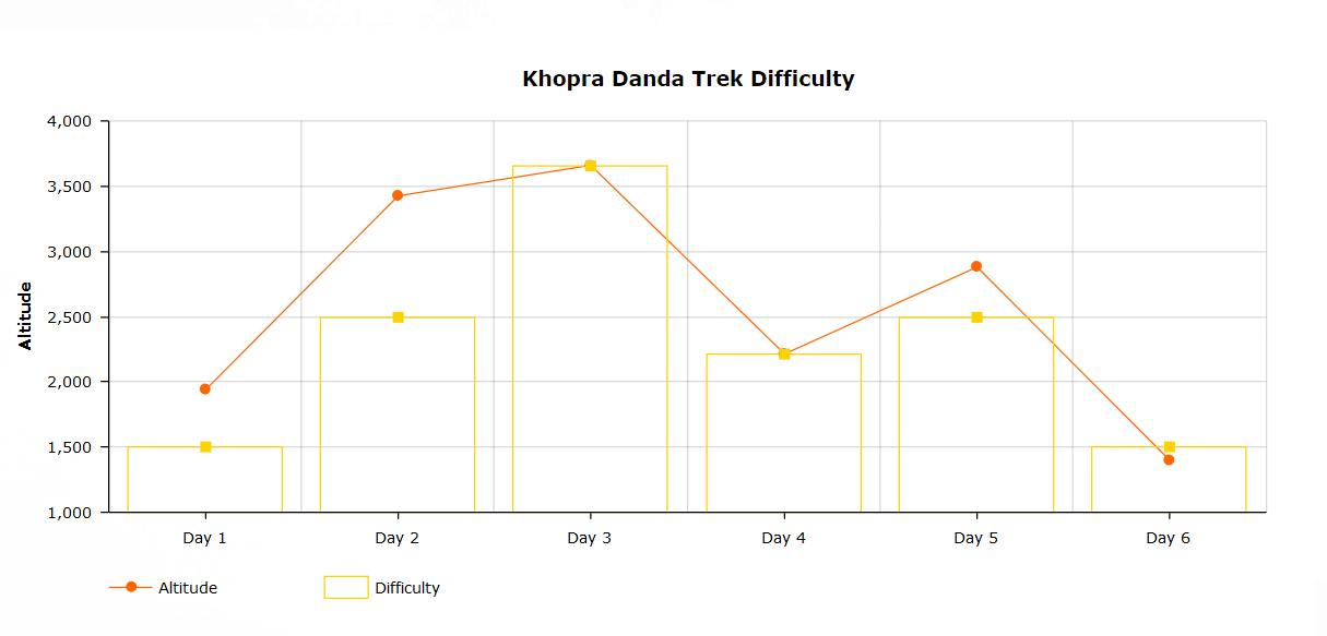 Khopra trek difficulty chart