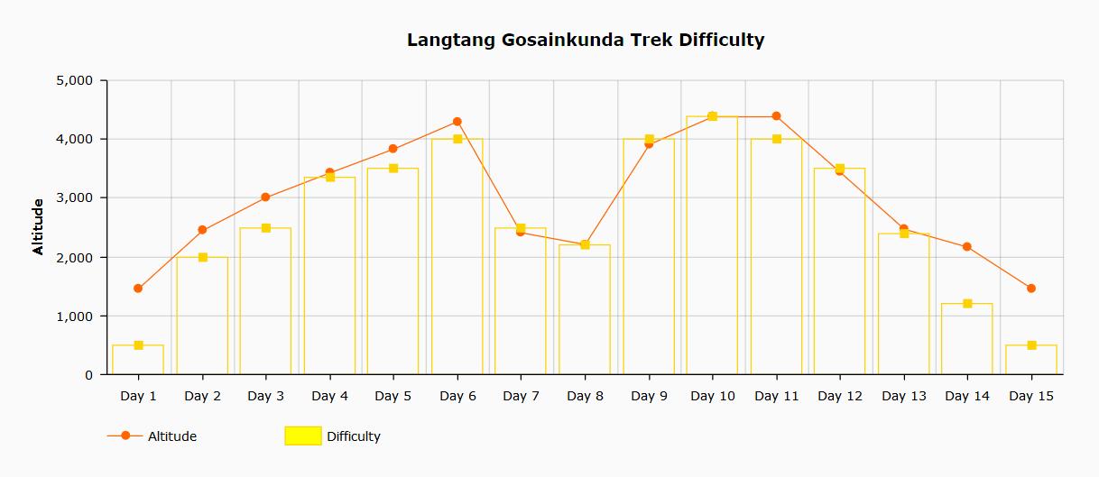 Langtang Gosaindkunda trek difficulty chart