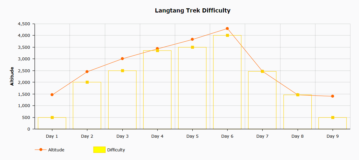 Langtang trek difficulty chart