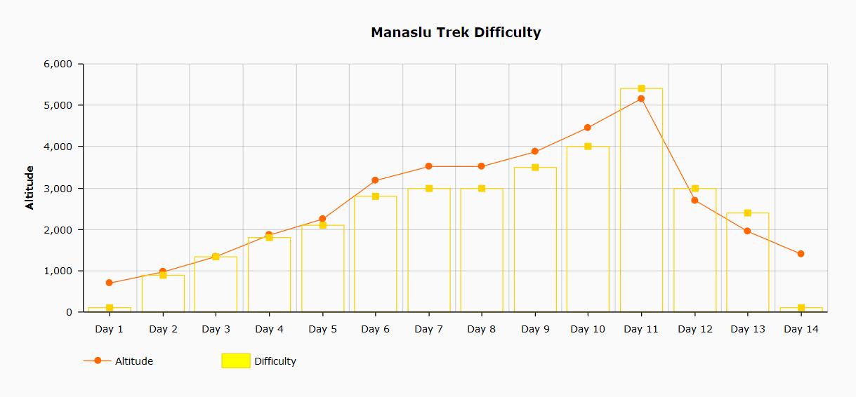 Manaslu Circuit trek difficulty chart