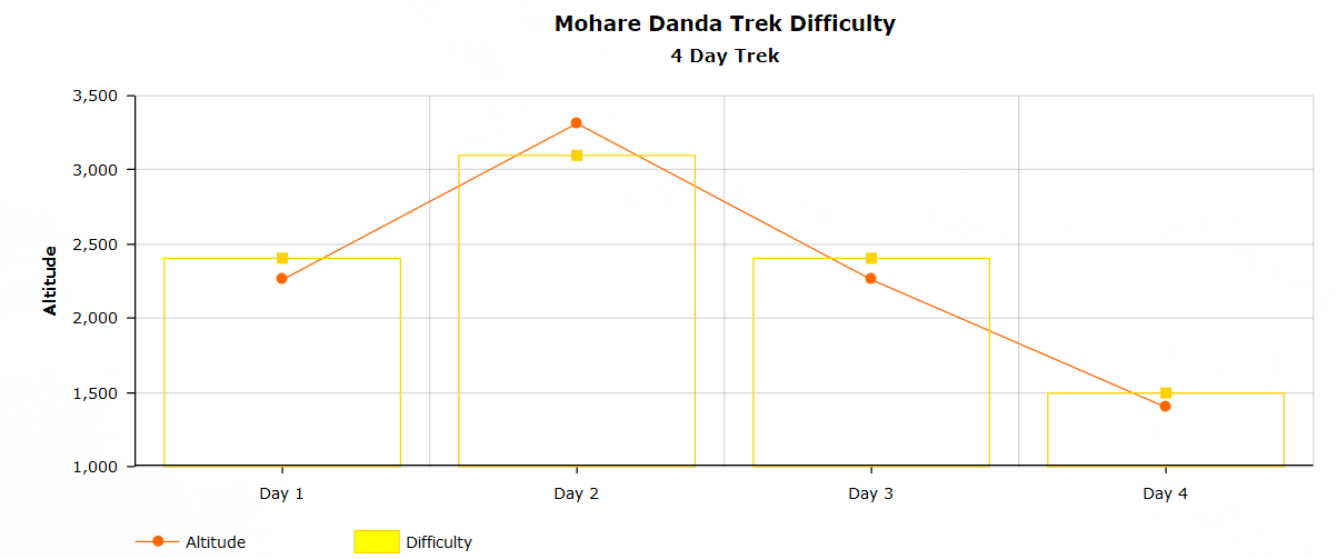 Mohare trek difficulty chart