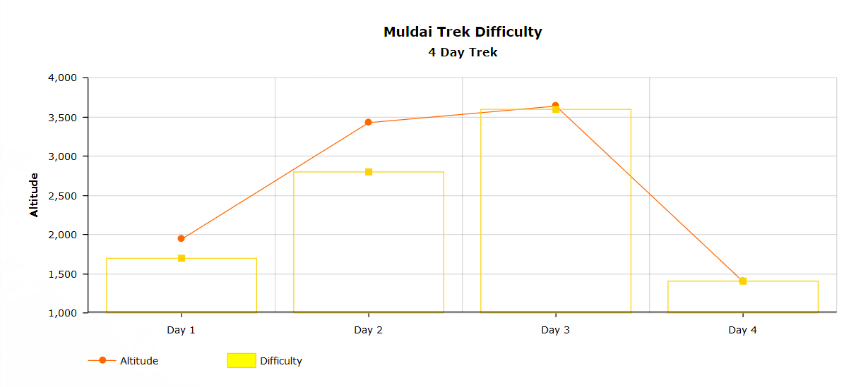 Muldai 4 day trek difficulty chart