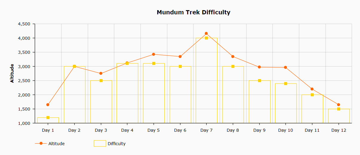 Mundum Trek Difficulty Chart