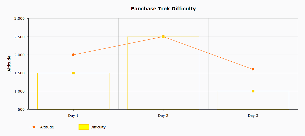 Panchase difficulty and altitude graph