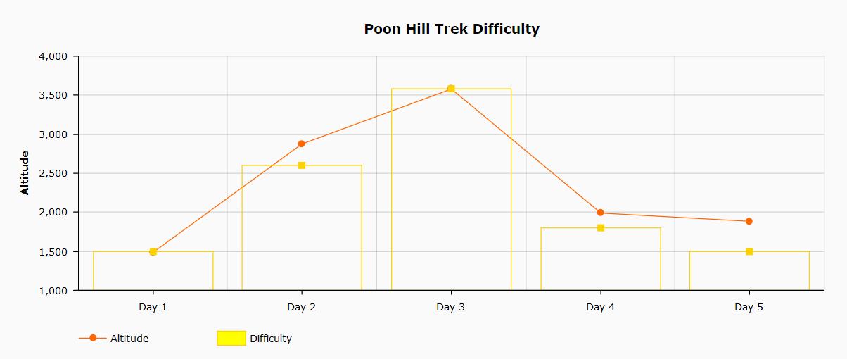 Poon Hill annual cloud and rain index graph