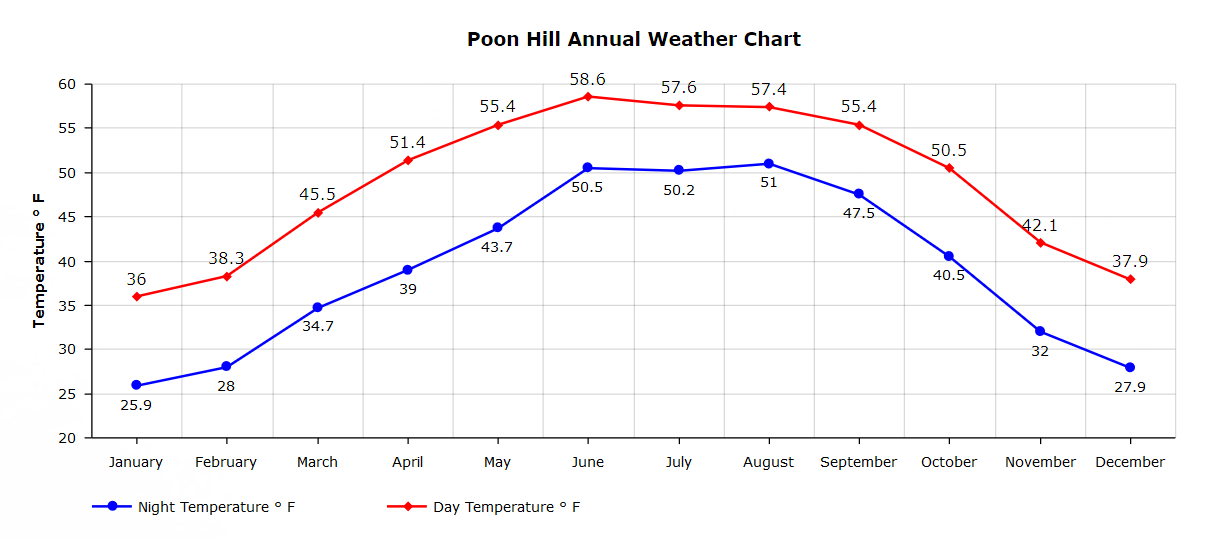 Poon Hill annual temperature index graph