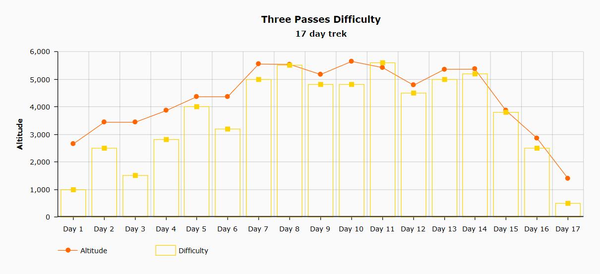 Three Passes trek difficulty chart
