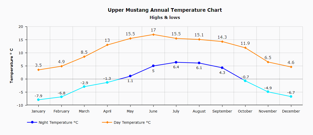 Upper Mustang Annual Temperature Chart