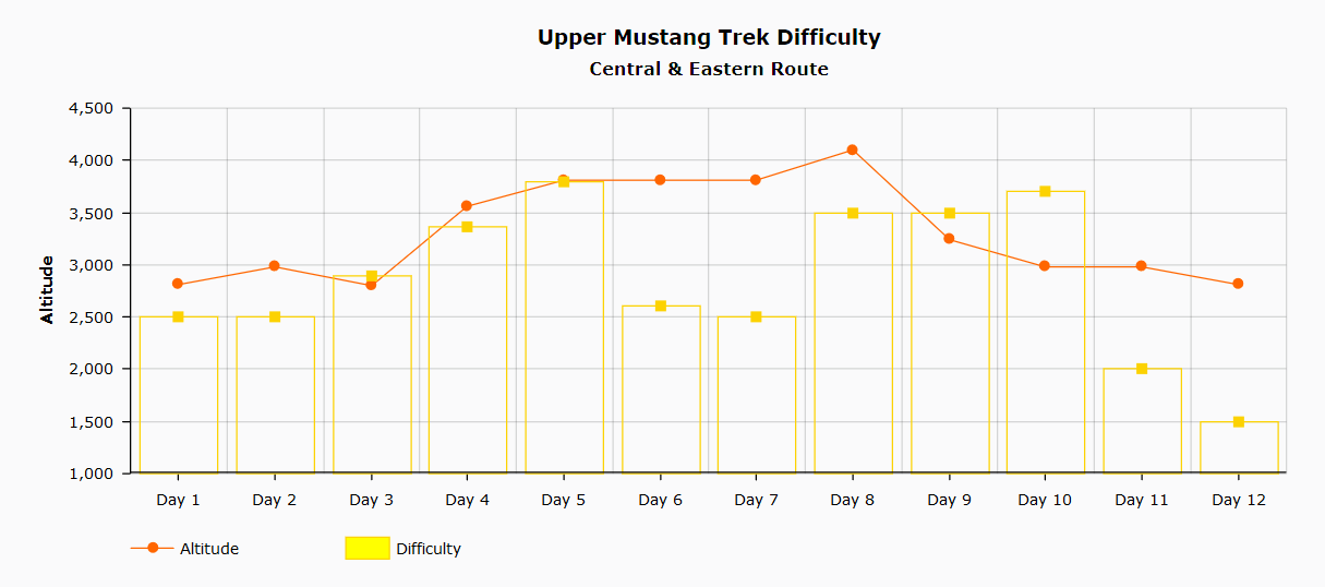 Upper Mustang Difficulty Chart